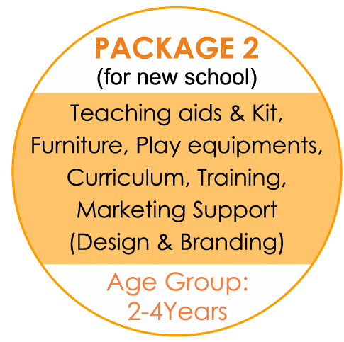 Preschool Setup Packages 2